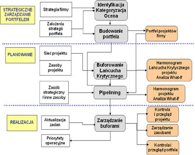 Praktyka wdrożeń systemów zarządzania portfelem projektów  - JS Project