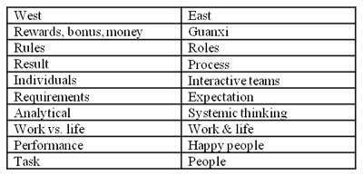 What Western Project Management Can Learn from Chinese Culture, Philosophy and Management Approach - JS Project