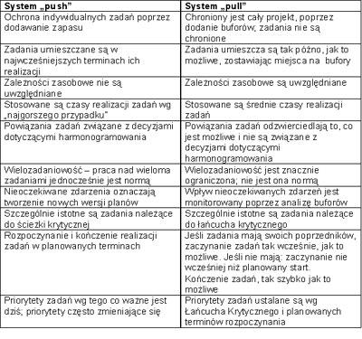 Krytyczna kwestia zachowań. Czynnik ludzki w zarządzaniu projektem wg metody Łańcucha Krytycznego - JS Project
