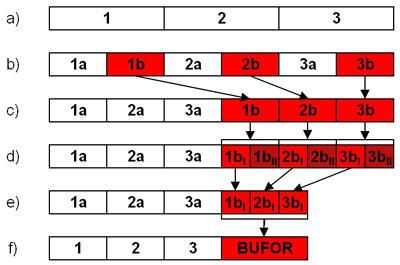Zarys metody łańcucha krytycznego  - JS Project