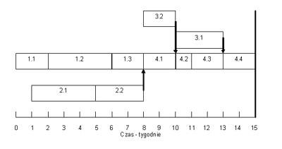 Zarządzanie projektem wg metody Łańcucha Krytycznego  - JS Project